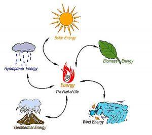 Best Sources Of Alternative Energy