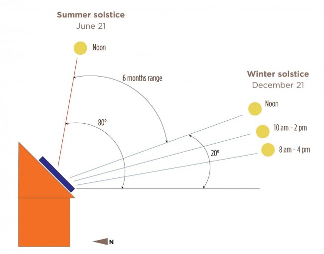 Ideal Solar Panel Angle: 3 Factors To Consider
