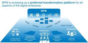 BPM platforms