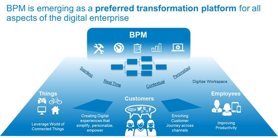 Core Benefits and Components Of A BPM Platform