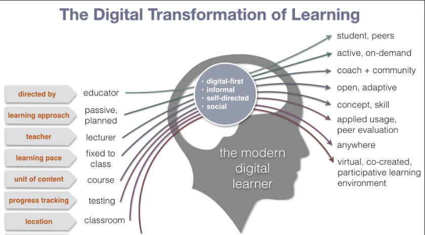 Digital Transformation Trends In Education